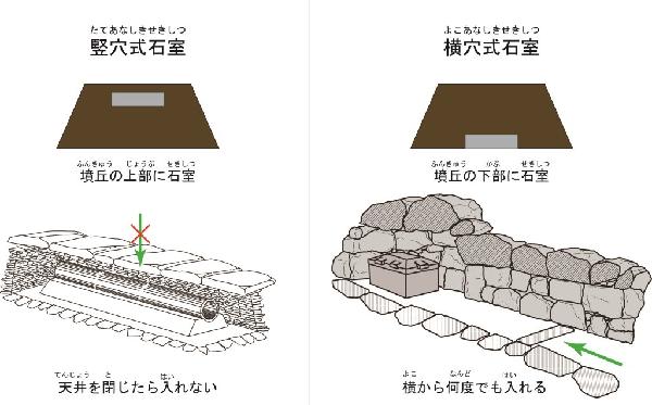 古墳の謎3 埋葬施設 堺市
